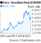Euro to Brazilian Real (EUR/BRL) 10 years forex chart, featured image