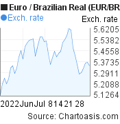 Euro to Brazilian Real (EUR/BRL) 2 months forex chart, featured image