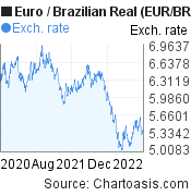 Euro to Brazilian Real (EUR/BRL) 2 years forex chart, featured image