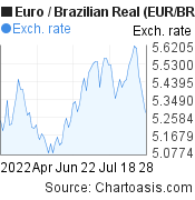 Euro to Brazilian Real (EUR/BRL) 3 months forex chart, featured image