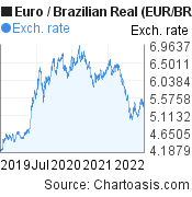 Euro to Brazilian Real (EUR/BRL) 3 years forex chart, featured image