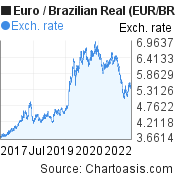 Euro to Brazilian Real (EUR/BRL) 5 years forex chart, featured image