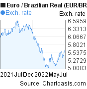 Euro to Brazilian Real (EUR/BRL) forex chart, featured image
