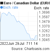 Euro to Canadian Dollar (EUR/CAD) 1 month forex chart, featured image