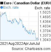 Euro to Canadian Dollar (EUR/CAD) 1 year forex chart, featured image