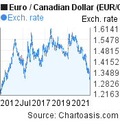 Euro to Canadian Dollar (EUR/CAD) 10 years forex chart, featured image