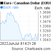 Euro to Canadian Dollar (EUR/CAD) 2 months forex chart, featured image