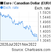 Euro to Canadian Dollar (EUR/CAD) 2 years forex chart, featured image