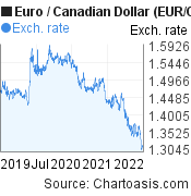 Euro to Canadian Dollar (EUR/CAD) 3 years forex chart, featured image