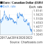 Euro to Canadian Dollar (EUR/CAD) 5 years forex chart, featured image