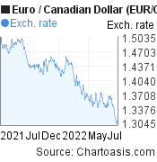 Euro to Canadian Dollar (EUR/CAD) forex chart, featured image