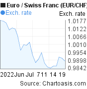 Euro to Swiss Franc (EUR/CHF) 1 month forex chart, featured image