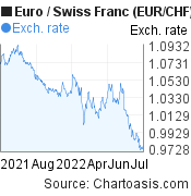 Euro to Swiss Franc (EUR/CHF) 1 year forex chart, featured image