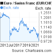 Euro to Swiss Franc (EUR/CHF) 10 years forex chart, featured image