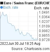 Euro to Swiss Franc (EUR/CHF) 2 months forex chart, featured image