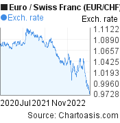 Euro to Swiss Franc (EUR/CHF) 2 years forex chart, featured image