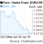 Euro to Swiss Franc (EUR/CHF) 3 months forex chart, featured image