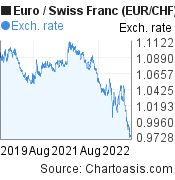 Euro to Swiss Franc (EUR/CHF) 3 years forex chart, featured image
