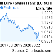 Euro to Swiss Franc (EUR/CHF) 5 years forex chart, featured image