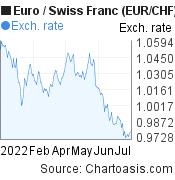 Euro to Swiss Franc (EUR/CHF) 6 months forex chart, featured image