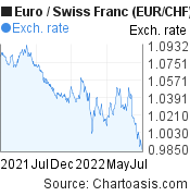 Euro to Swiss Franc (EUR/CHF) forex chart, featured image