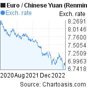 Euro to Chinese Yuan (Renminbi) (EUR/CNY) 2 years forex chart, featured image