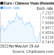 Euro to Chinese Yuan (Renminbi) (EUR/CNY) 3 months forex chart, featured image