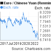 Euro to Chinese Yuan (Renminbi) (EUR/CNY) 5 years forex chart, featured image
