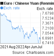 Euro to Chinese Yuan (Renminbi) (EUR/CNY) forex chart, featured image
