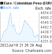 Euro to Colombian Peso (EUR/COP) 1 month forex chart, featured image