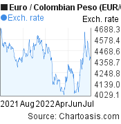 Euro to Colombian Peso (EUR/COP) 1 year forex chart, featured image