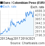 Euro to Colombian Peso (EUR/COP) 10 years forex chart, featured image