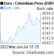 Euro to Colombian Peso (EUR/COP) 2 months forex chart, featured image