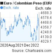 Euro to Colombian Peso (EUR/COP) 2 years forex chart, featured image