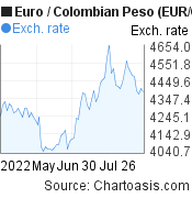 Euro to Colombian Peso (EUR/COP) 3 months forex chart, featured image