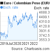 Euro to Colombian Peso (EUR/COP) 3 years forex chart, featured image