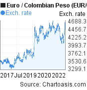 Euro to Colombian Peso (EUR/COP) 5 years forex chart, featured image