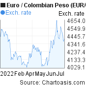 Euro to Colombian Peso (EUR/COP) 6 months forex chart, featured image