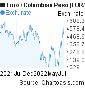Euro to Colombian Peso (EUR/COP) forex chart, featured image