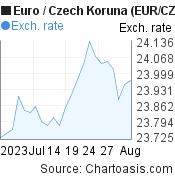 Euro to Czech Koruna (EUR/CZK) 1 month forex chart, featured image