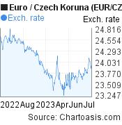 Euro to Czech Koruna (EUR/CZK) 1 year forex chart, featured image