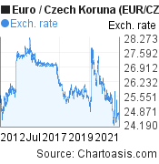 Euro to Czech Koruna (EUR/CZK) 10 years forex chart, featured image