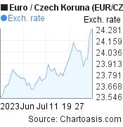 Euro to Czech Koruna (EUR/CZK) 2 months forex chart, featured image