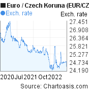 Euro to Czech Koruna (EUR/CZK) 2 years forex chart, featured image