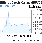 Euro to Czech Koruna (EUR/CZK) 3 months forex chart, featured image