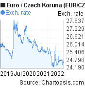 Euro to Czech Koruna (EUR/CZK) 3 years forex chart, featured image