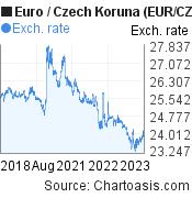 Euro to Czech Koruna (EUR/CZK) 5 years forex chart, featured image