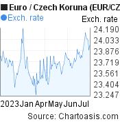 Euro to Czech Koruna (EUR/CZK) 6 months forex chart, featured image