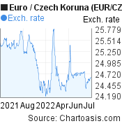 Euro to Czech Koruna (EUR/CZK) forex chart, featured image