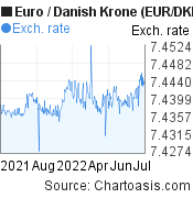 Euro to Danish Krone (EUR/DKK) forex chart, featured image